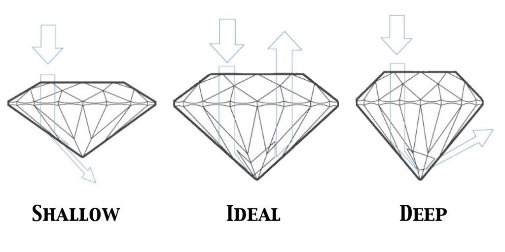 Influence of pavilion angles on the light performance of a diamond