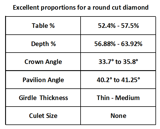 Excellent proportions for a round cut diamond