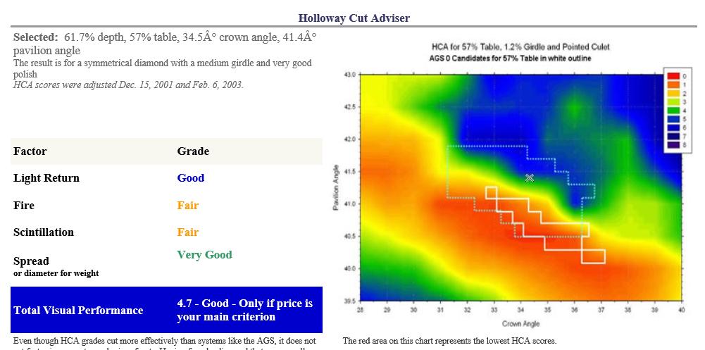 Blue Nile signature ideal diamond evaluated by the HCA tool