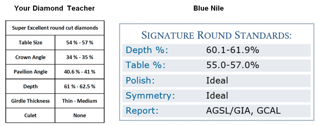 Blue Nile signature ideal diamond proportions