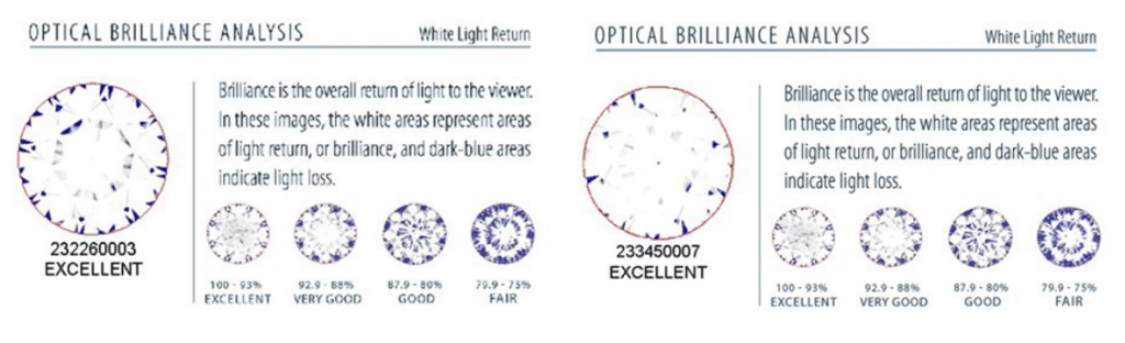 Comparison of two optical brilliance analyses from a GCAL report
