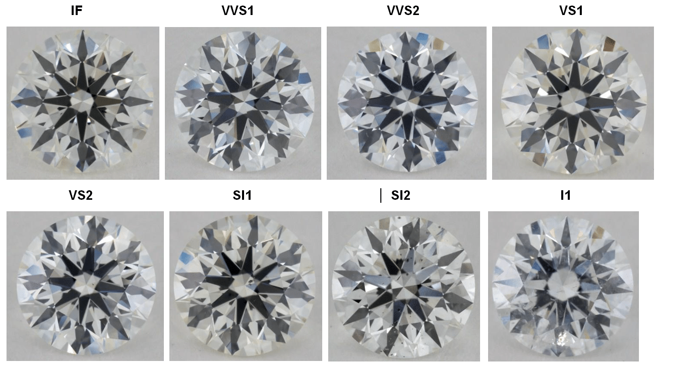 Diamond Clarity Chart Comparison - See Real Life Examples!