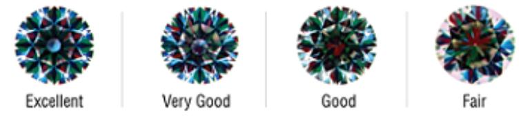 GCAL optical symmetry analysis chart