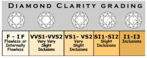 General diamond clarity grading chart