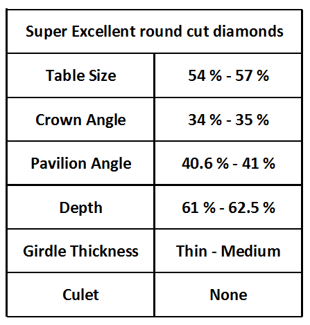 Perfect diamond proportions for a round cut diamond