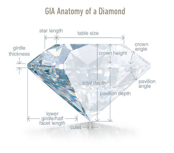 These parameters constitute diamond proportions