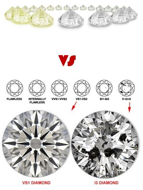Diamond Clarity And Color Which Is More Important