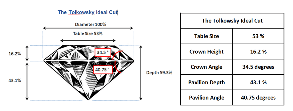 The Tolkowsky Ideal Cut Proportions