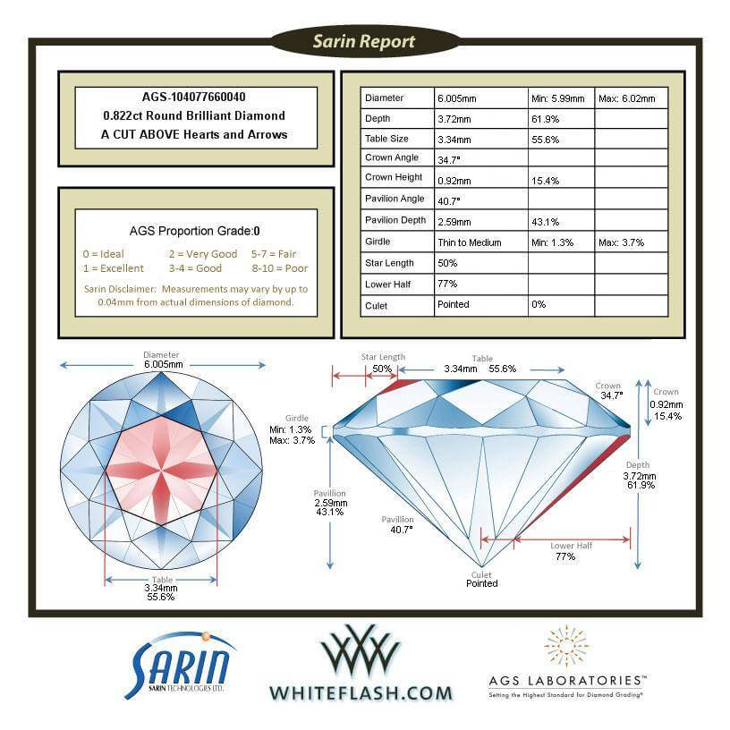 Simplified Sarin report provided by Whiteflash