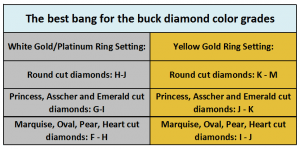Best diamond color for every specific ring metal