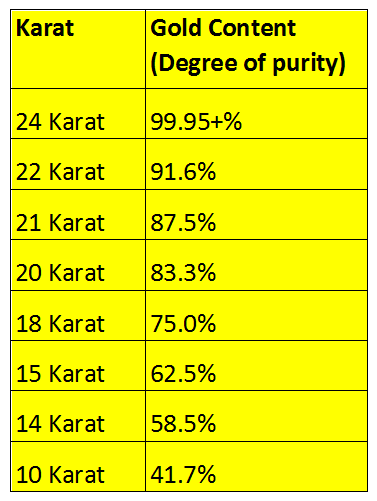 Karat Gold Purity Relationship Table