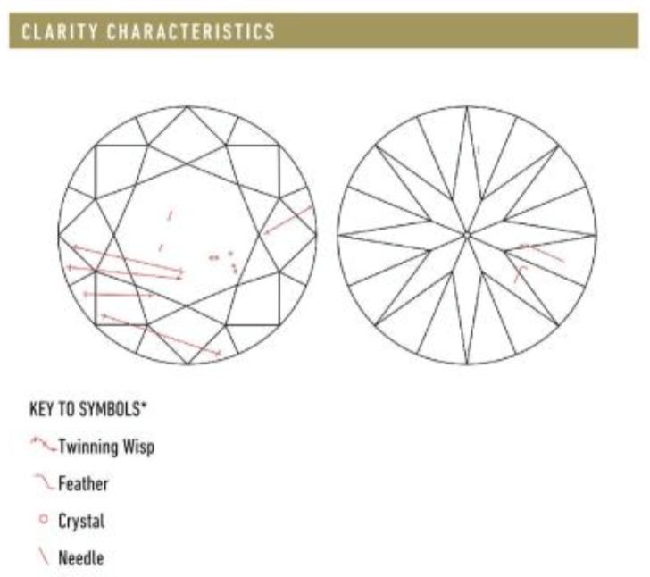 Key to Symbols of a diamond that is not to be recommended