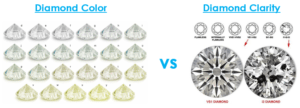 Diamond Color vs Diamond Clarity