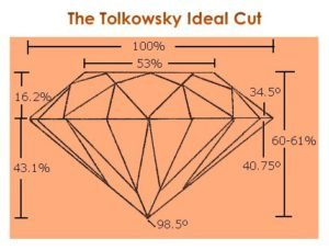 The Tolkowsky Ideal Cut