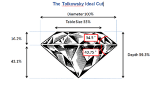 Tolkowsky Ideal Cut