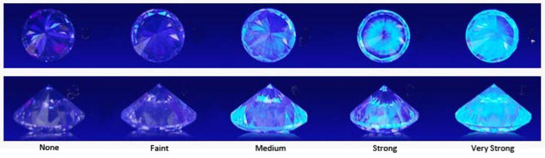 diamond-fluorescence-scale