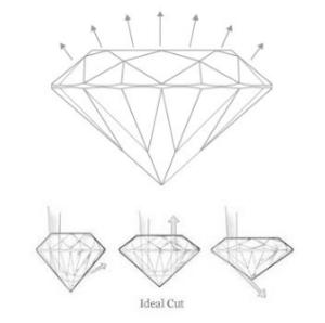 5 carats ideal cut
