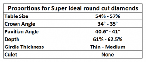 Proportions for super ideal cut diamonds