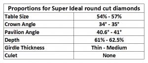 Proportions for super ideal cut diamonds