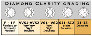 Diamond clarity grades