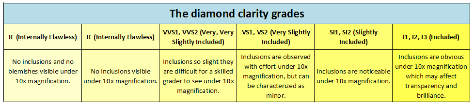 diamond clarity grading system