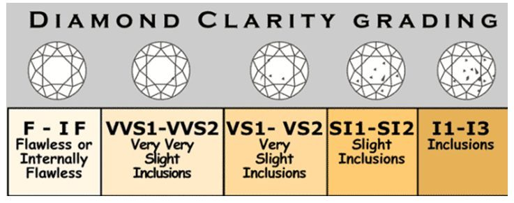 General Diamond Clarity Grading Chart  Your Diamond Teacher