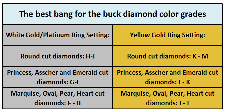Color grades recommendations for your diamond