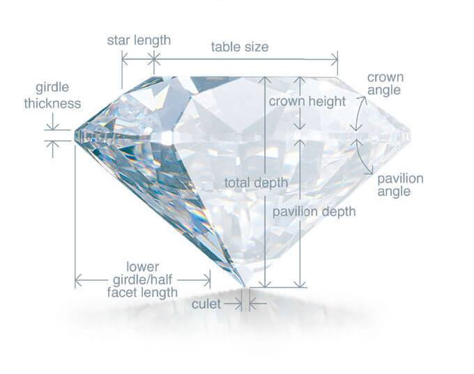 These parameters make up diamond proportions