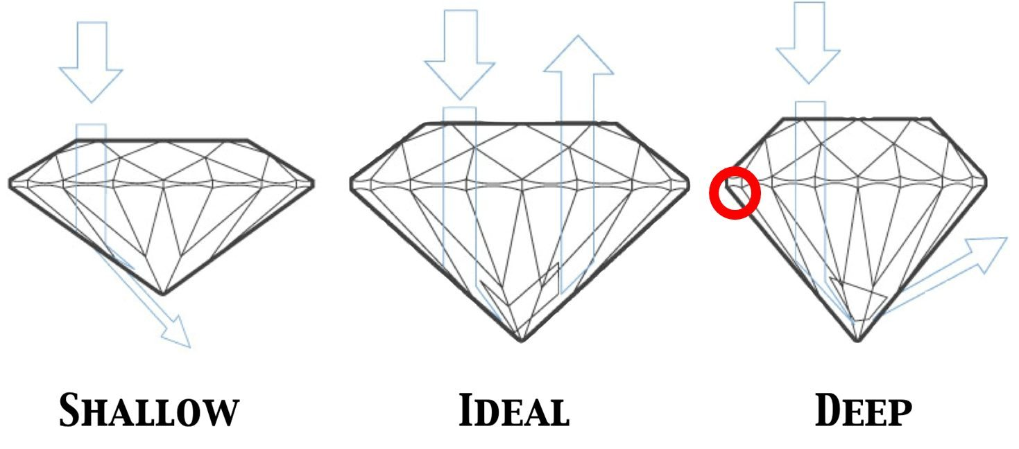 A steep pavilion angle causes a deep diamond with lots of light leakage.