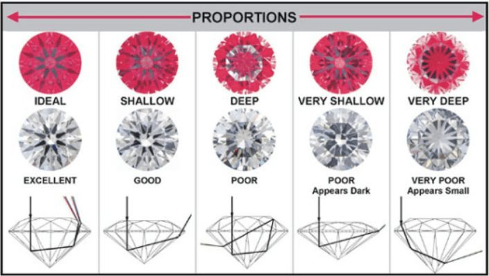 Diamond proportions influence an Idealscope image