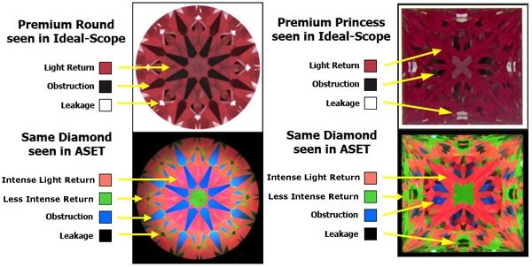 Idealscope and ASET images for round cut diamonds and for fancy shaped diamonds