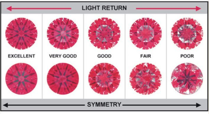 The diamond symmetry also impacts an Idealscope image