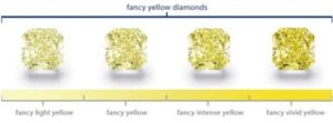 Fancy Colored Diamonds Intensity