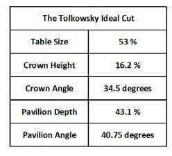 Tolkowsky Ideal Cut 2