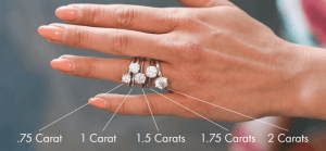 whats the average diamond size for an engagement ring in
