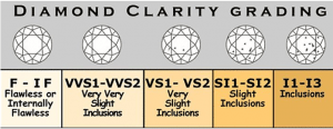 Diamond Clarity Comparison Chart