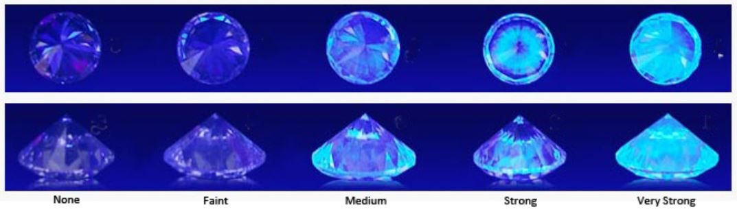 diamond-fluorescence-scale
