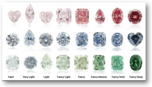 Leibish Fancy Color Diamonds