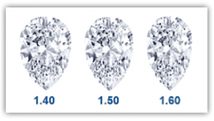 Pear-Shaped Diamonds Length to Width Ratio