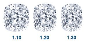 Cushion Cut Diamonds Length to Width Ratio
